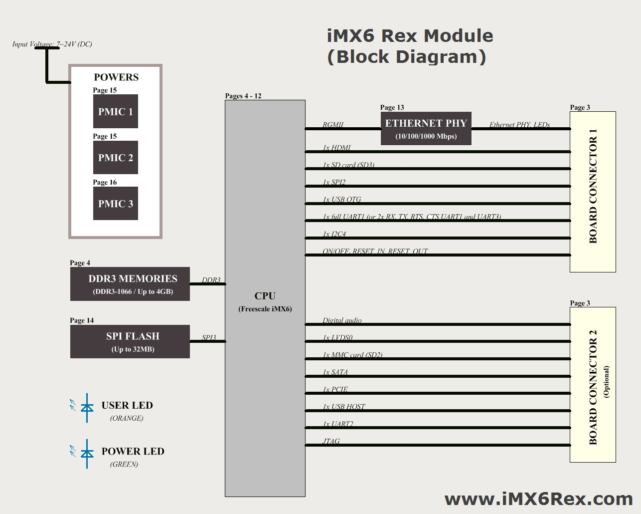 iMX6Rex block diagram