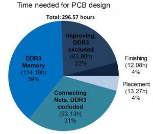 iMX6 Rex Timesheet - PCB
