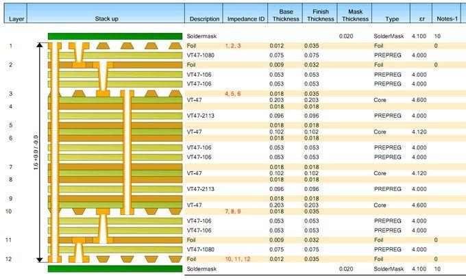 iMX6 Rex module PCB stackup