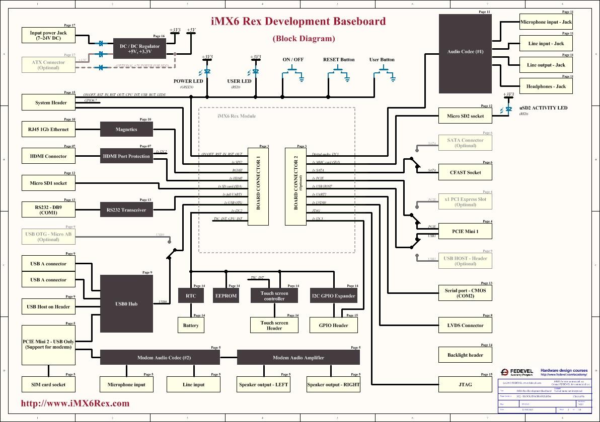 iMX6 Rex Development Basebaord Block Diagram