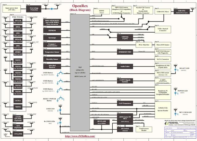 OpenRex - Block Diagram
