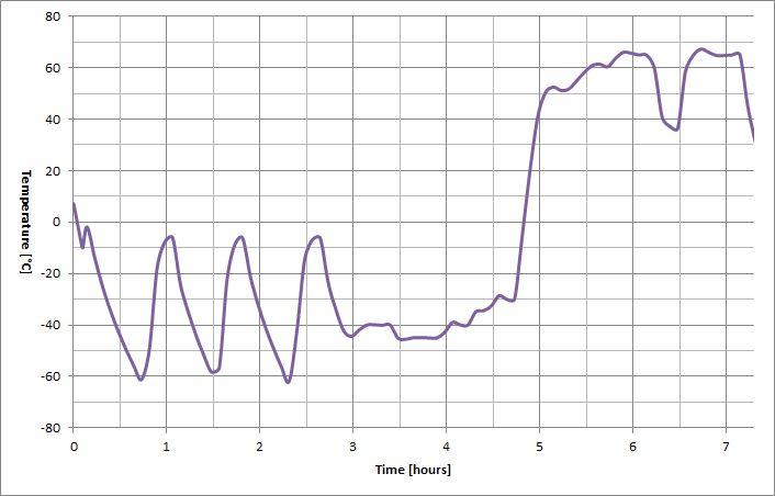 OpenRex - Temperature profile